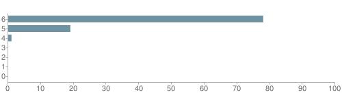 Chart?cht=bhs&chs=500x140&chbh=10&chco=6f92a3&chxt=x,y&chd=t:78,19,1,0,0,0,0&chm=t+78%,333333,0,0,10|t+19%,333333,0,1,10|t+1%,333333,0,2,10|t+0%,333333,0,3,10|t+0%,333333,0,4,10|t+0%,333333,0,5,10|t+0%,333333,0,6,10&chxl=1:|other|indian|hawaiian|asian|hispanic|black|white